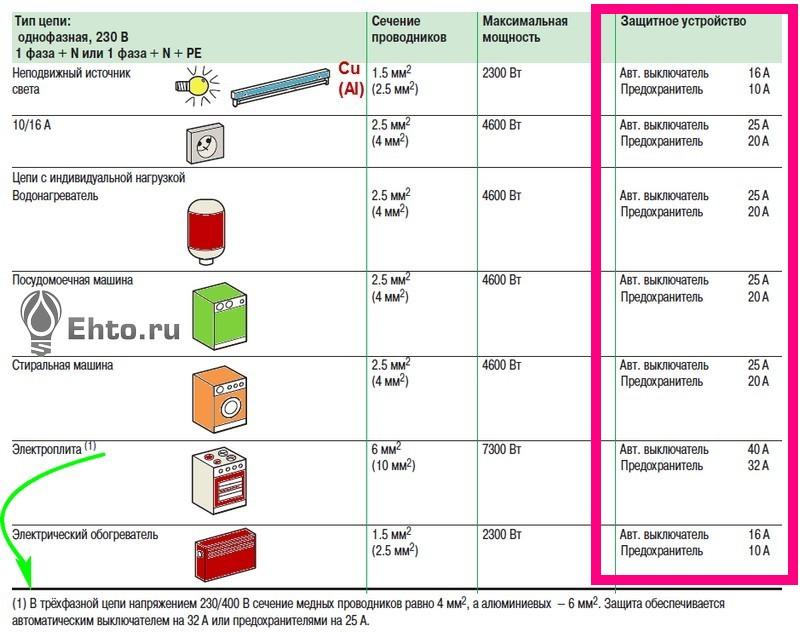 таблица устройств защиты