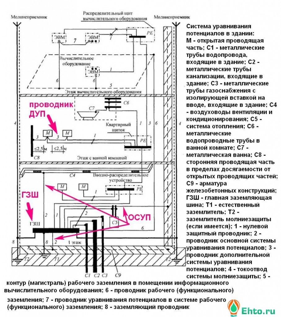 система-ДУП-квартиры-1