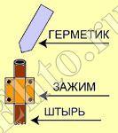монтаж-глубинного-заземлителя-3