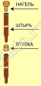 монтаж-глубинного-заземлителя-4