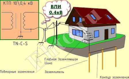защитное заземление частного дома