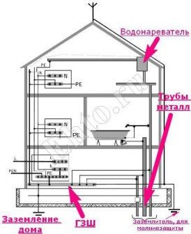 заземление дома треугольным заземлителем