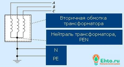 Нулевой защитный инулевой рабочий проводники