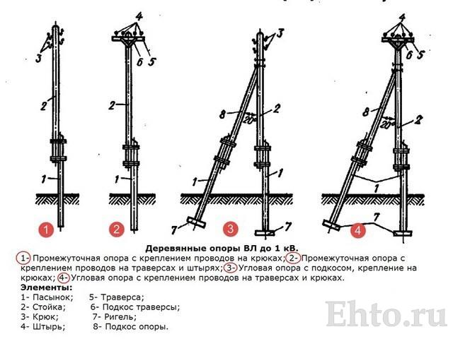 типы-опор-линий-электропередачи-1-1