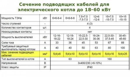 подключение-электрического-котла-отопления-2