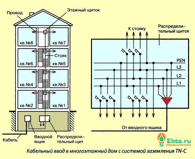 внутренние электросети многоквартирный дом