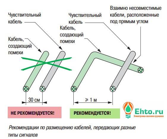 rekomendatsii-po-e-lektroprovodke-v-kvartire-1