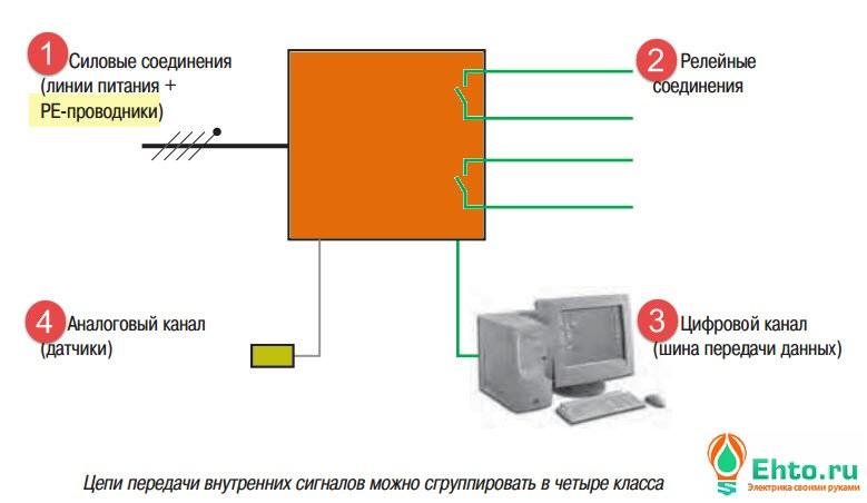 Рекомендации по электропроводке в квартире