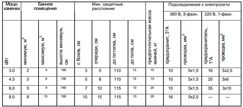 raschet-dlya-provodki-pechi-v-saune