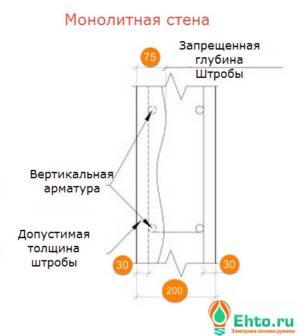 skry-taya-provodka-monolitny-j-dom-12