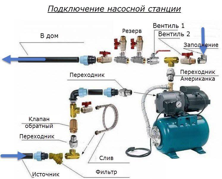 схема подключения насосной станции частного дома