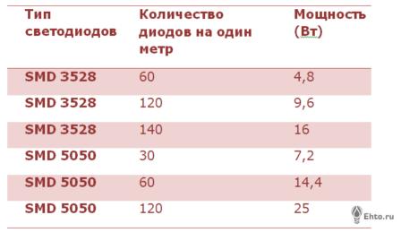 таблица мощностей led лент