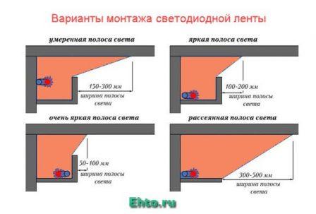 варианты монтажа светодиодной ленты для подсветки потолка