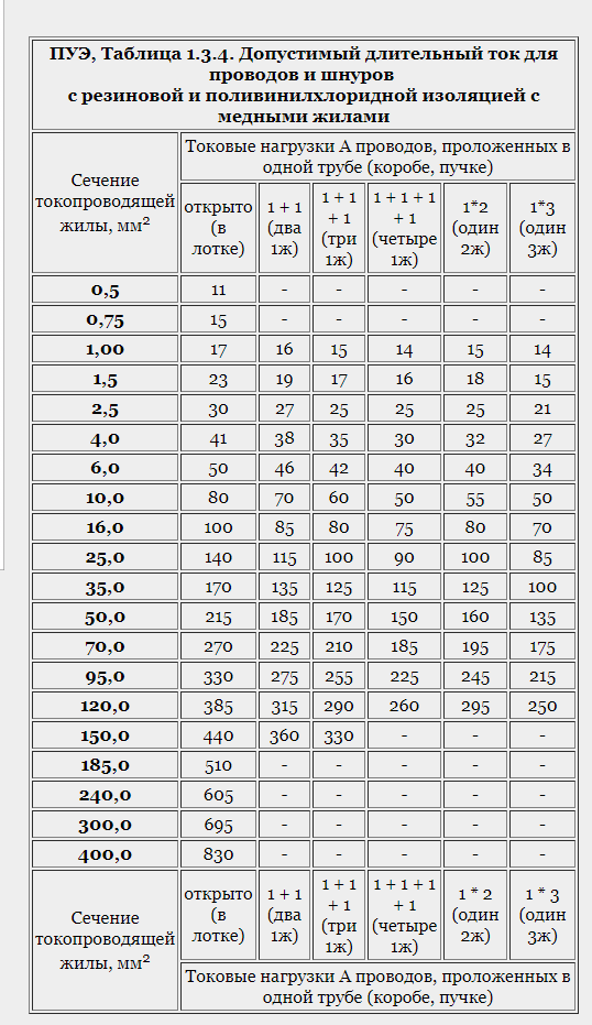 ПУЭ табл 1.3.4