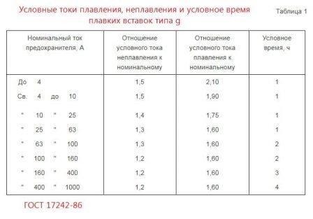 таблица 1, ГОСТ 17242-86