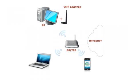 компьютерную сеть квартиры без проводов