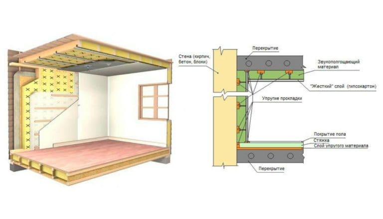 Способы шумоизоляции стен в квартире