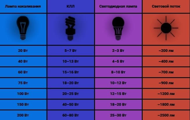 максимальная мощность LED ламп